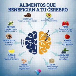 Cuida tu cerebro Linfolab